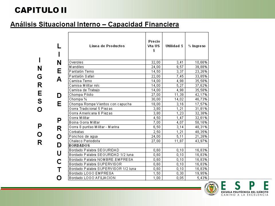 CAPITULO II Análisis Situacional Interno – Capacidad Financiera INGRESOPORINGRESOPOR LINEADEPRODUCTOLINEADEPRODUCTO