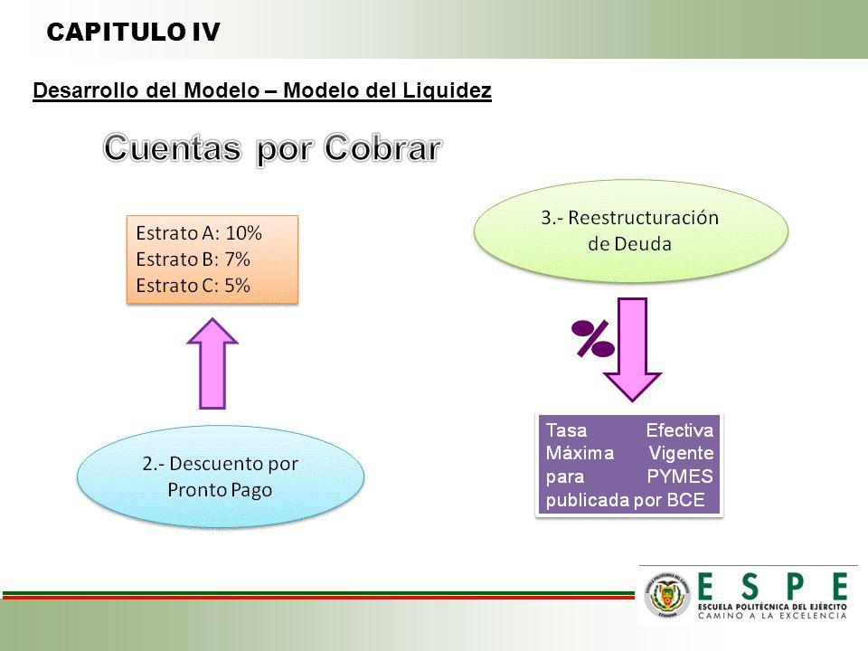 CAPITULO IV Desarrollo del Modelo – Modelo del Liquidez
