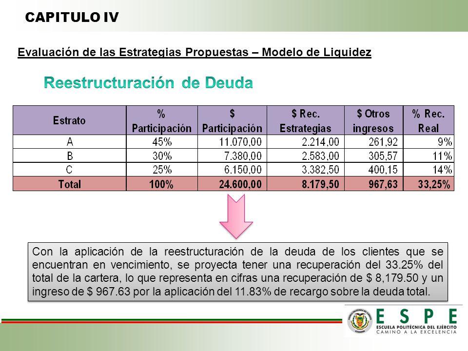 CAPITULO IV Evaluación de las Estrategias Propuestas – Modelo de Liquidez Con la aplicación de la reestructuración de la deuda de los clientes que se encuentran en vencimiento, se proyecta tener una recuperación del 33.25% del total de la cartera, lo que representa en cifras una recuperación de $ 8,179.50 y un ingreso de $ 967.63 por la aplicación del 11.83% de recargo sobre la deuda total.