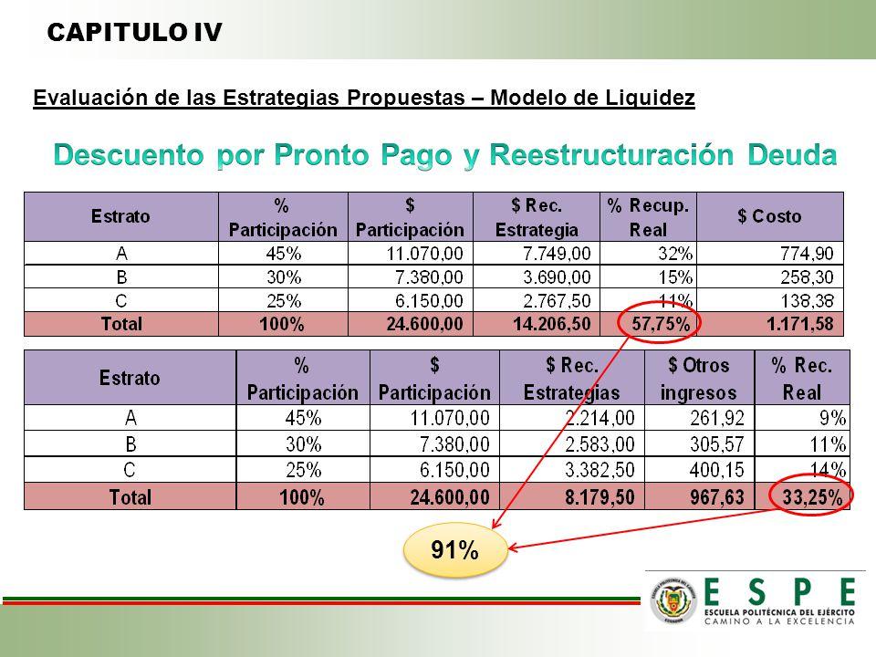 CAPITULO IV Evaluación de las Estrategias Propuestas – Modelo de Liquidez 91%