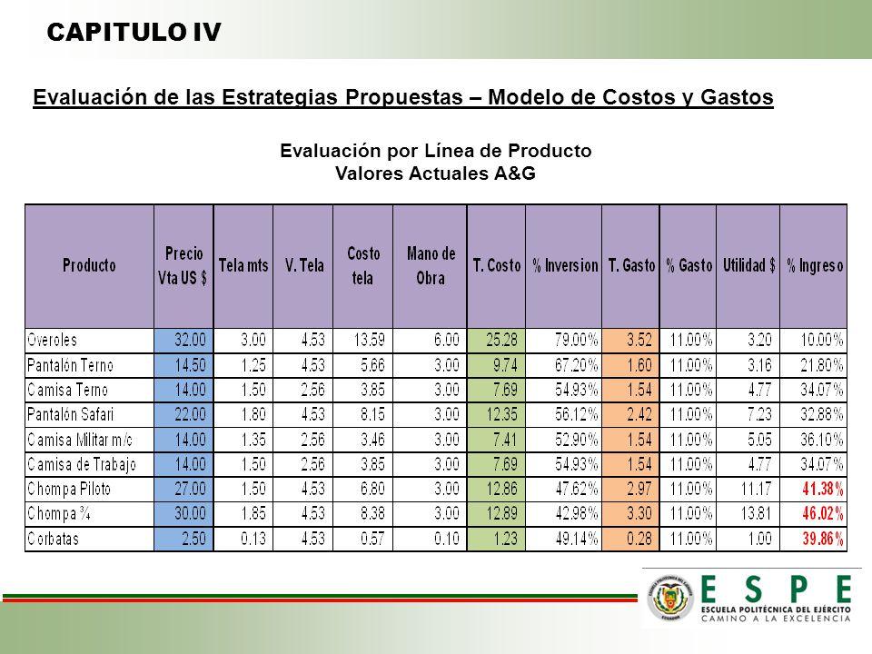 CAPITULO IV Evaluación de las Estrategias Propuestas – Modelo de Costos y Gastos Evaluación por Línea de Producto Valores Actuales A&G