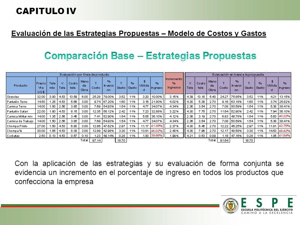 CAPITULO IV Evaluación de las Estrategias Propuestas – Modelo de Costos y Gastos Con la aplicación de las estrategias y su evaluación de forma conjunta se evidencia un incremento en el porcentaje de ingreso en todos los productos que confecciona la empresa