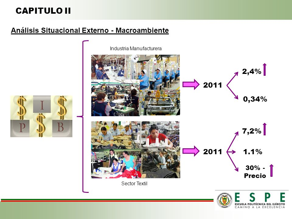 CAPITULO II Análisis Situacional Externo - Macroambiente 2011 2,4% Industria Manufacturera 0,34% Sector Textil 2011 7,2% 1.1% 30% - Precio