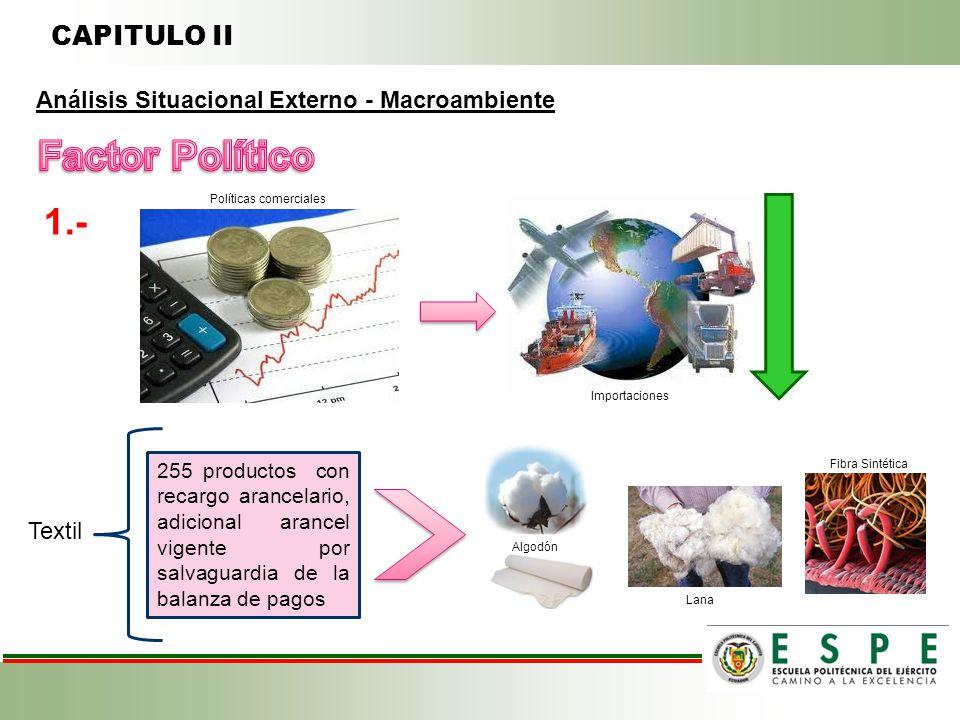 CAPITULO II Políticas comerciales Importaciones Textil 255 productos con recargo arancelario, adicional arancel vigente por salvaguardia de la balanza de pagos Algodón Lana Fibra Sintética 1.- Análisis Situacional Externo - Macroambiente
