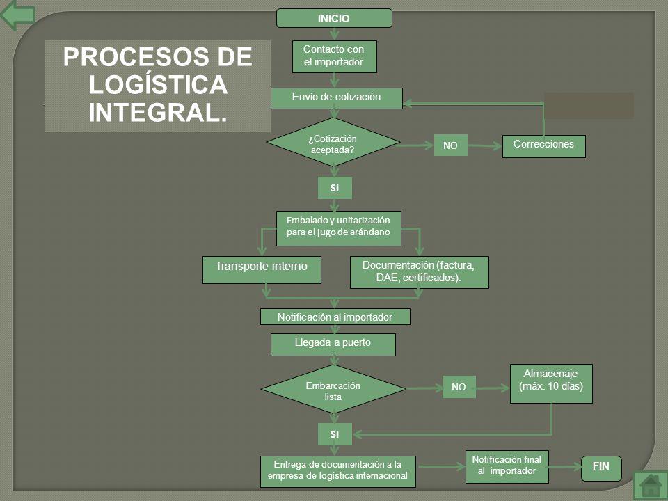 INICIO Contacto con el importador Envío de cotización ¿Cotización aceptada? Correcciones Embalado y unitarización para el jugo de arándano Transporte