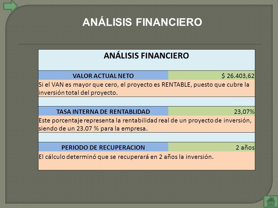 ANÁLISIS FINANCIERO VALOR ACTUAL NETO$ 26.403,62 Si el VAN es mayor que cero, el proyecto es RENTABLE, puesto que cubre la inversión total del proyecto.