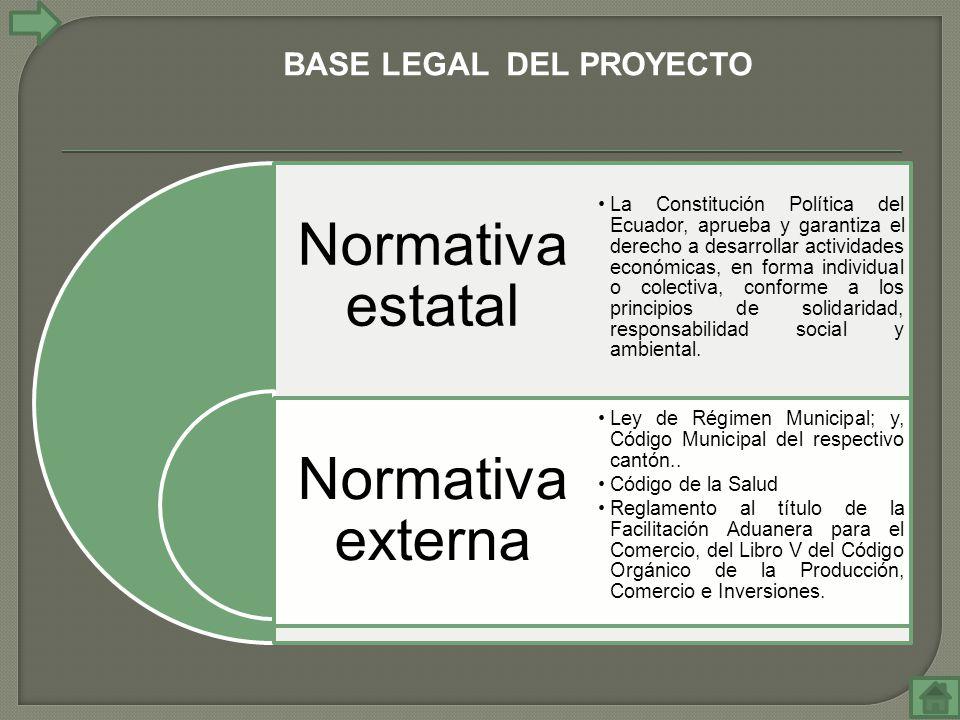 Normativa estatal Normativa externa La Constitución Política del Ecuador, aprueba y garantiza el derecho a desarrollar actividades económicas, en forma individual o colectiva, conforme a los principios de solidaridad, responsabilidad social y ambiental.