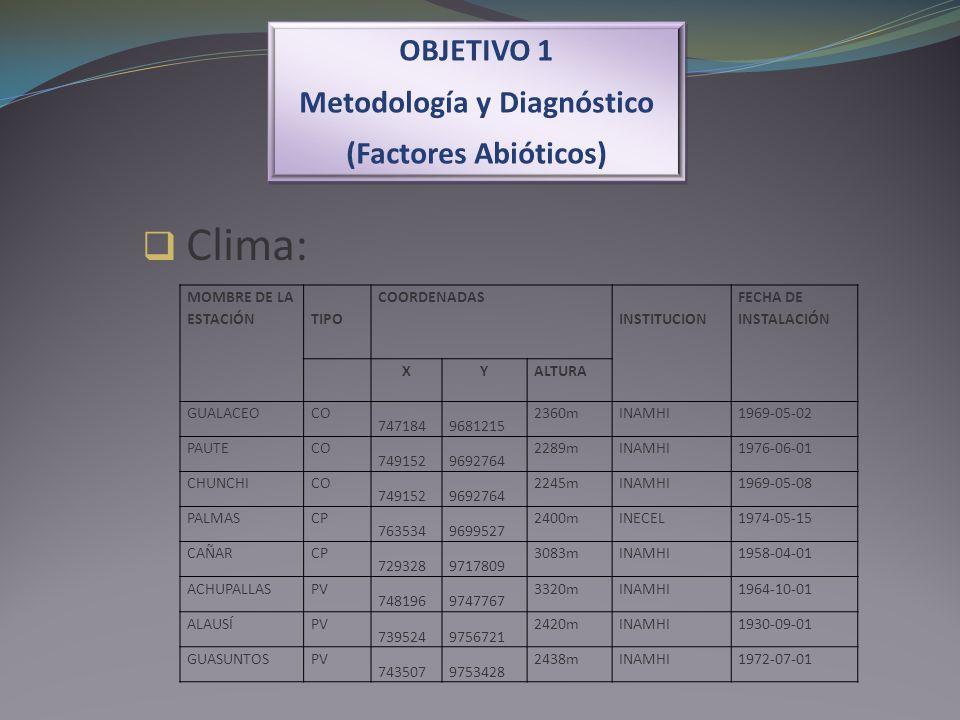 OBJETIVO 1 Metodología y Diagnóstico (Factores Abióticos) OBJETIVO 1 Metodología y Diagnóstico (Factores Abióticos) Clima: MOMBRE DE LA ESTACIÓNTIPO C