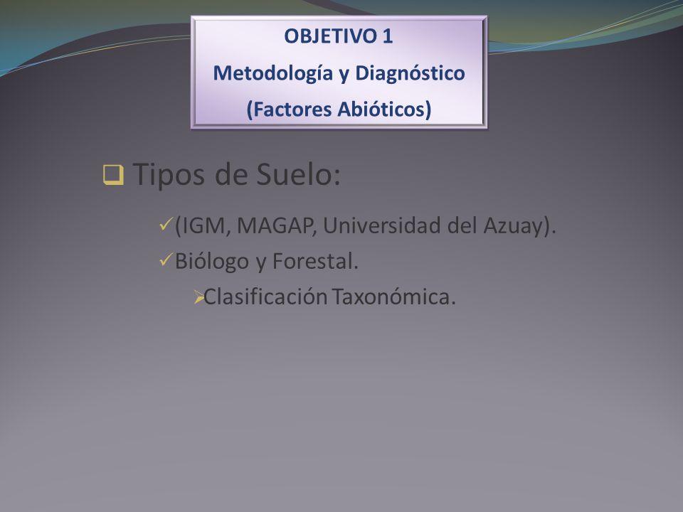 OBJETIVO 1 Metodología y Diagnóstico (Factores Abióticos) OBJETIVO 1 Metodología y Diagnóstico (Factores Abióticos) Tipos de Suelo: (IGM, MAGAP, Unive