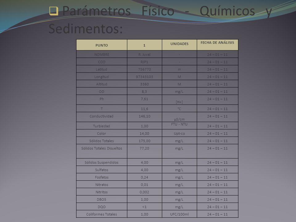 Parámetros Físico - Químicos y Sedimentos: PUNTO1 UNIDADES FECHA DE ANÁLISIS NOMBRER. Juval-24 – 01 – 11 CODRJP1-24 – 01 – 11 Latitud756770m24 – 01 –
