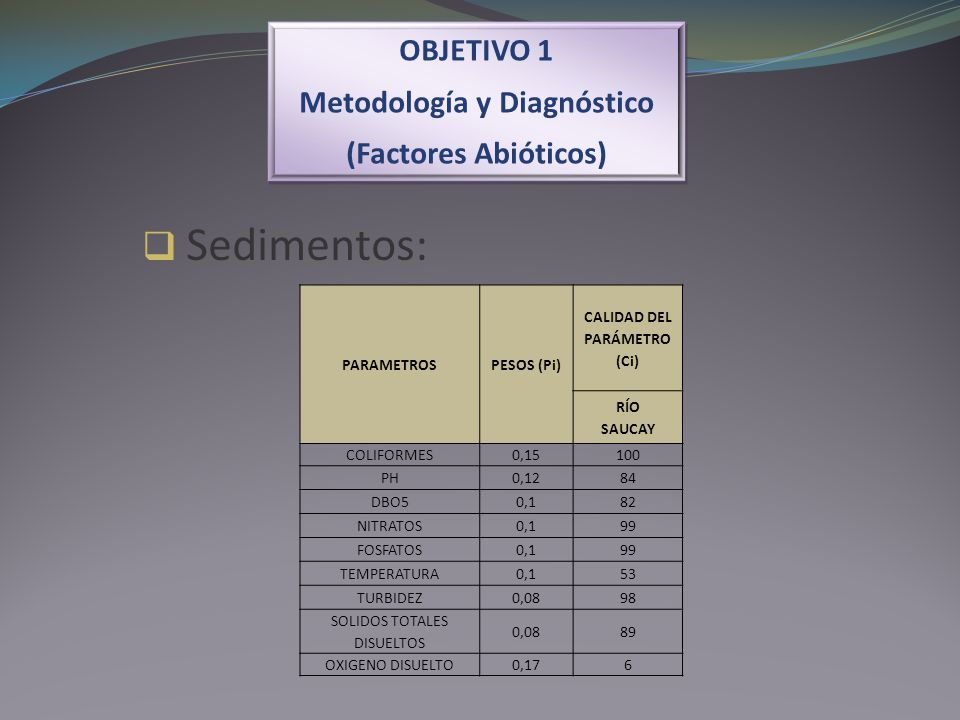 OBJETIVO 1 Metodología y Diagnóstico (Factores Abióticos) OBJETIVO 1 Metodología y Diagnóstico (Factores Abióticos) Sedimentos: PARAMETROSPESOS (Pi) C