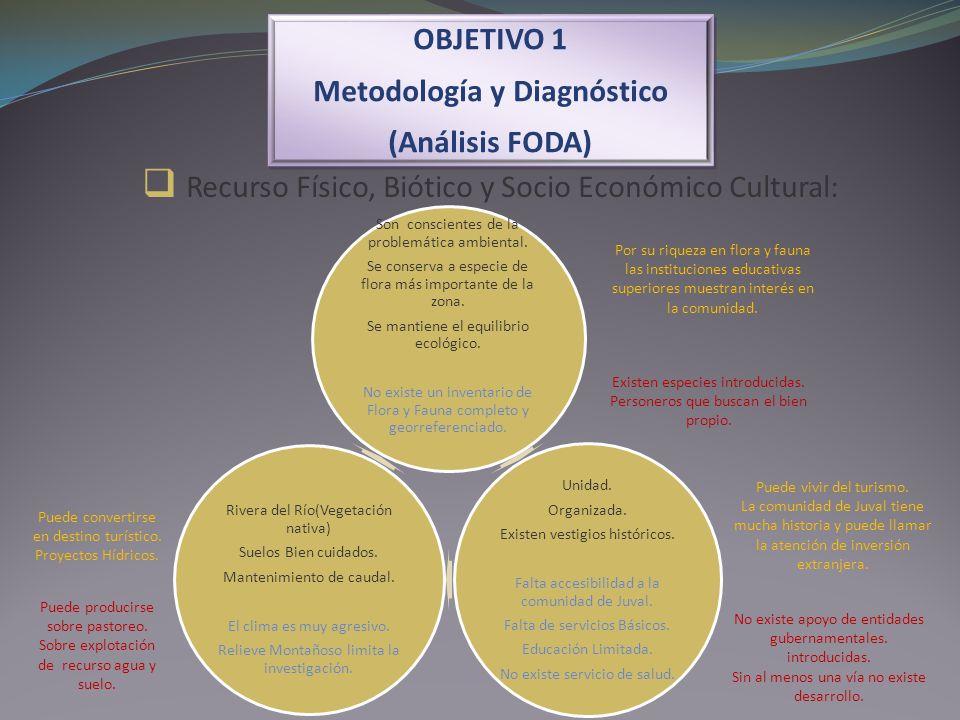 Recurso Físico, Biótico y Socio Económico Cultural: OBJETIVO 1 Metodología y Diagnóstico (Análisis FODA) OBJETIVO 1 Metodología y Diagnóstico (Análisi