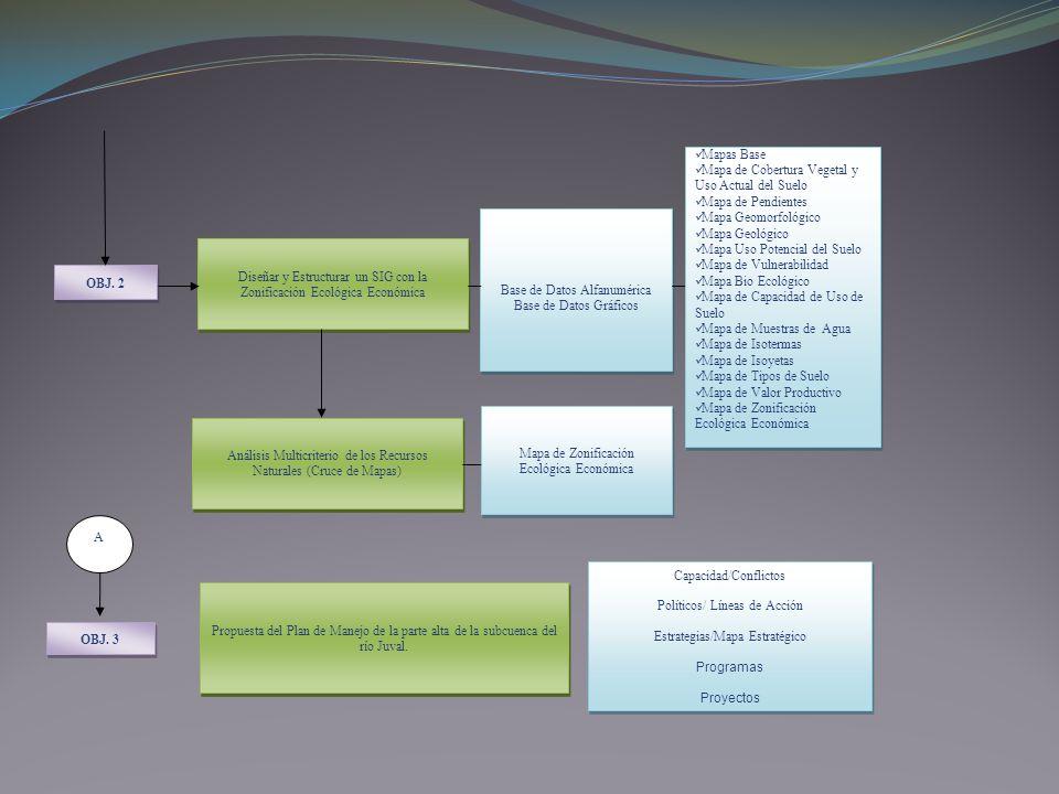 OBJ. 3 Propuesta del Plan de Manejo de la parte alta de la subcuenca del río Juval. Capacidad/Conflictos Políticos/ Líneas de Acción Estrategias/Mapa