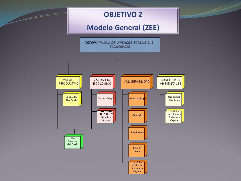 OBJETIVO 2 Modelo General (ZEE) OBJETIVO 2 Modelo General (ZEE)