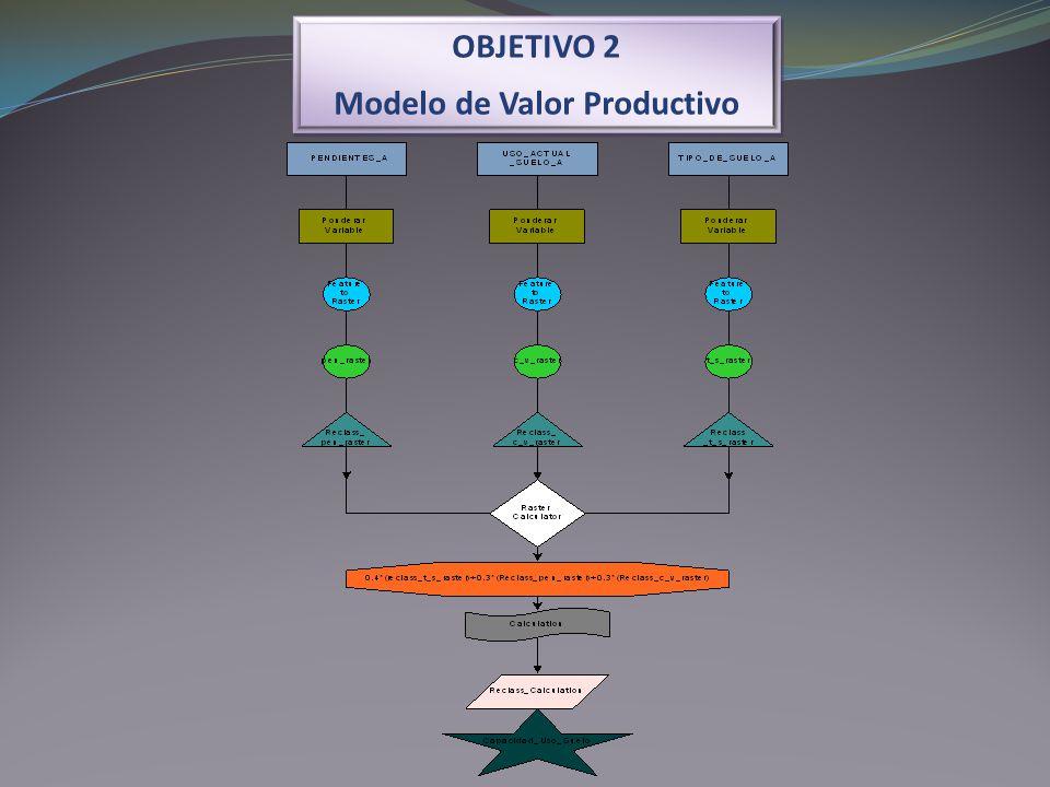 OBJETIVO 2 Modelo de Valor Productivo OBJETIVO 2 Modelo de Valor Productivo