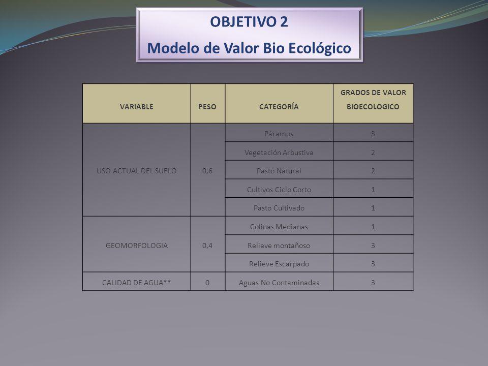 OBJETIVO 2 Modelo de Valor Bio Ecológico OBJETIVO 2 Modelo de Valor Bio Ecológico VARIABLEPESOCATEGORÍA GRADOS DE VALOR BIOECOLOGICO USO ACTUAL DEL SU