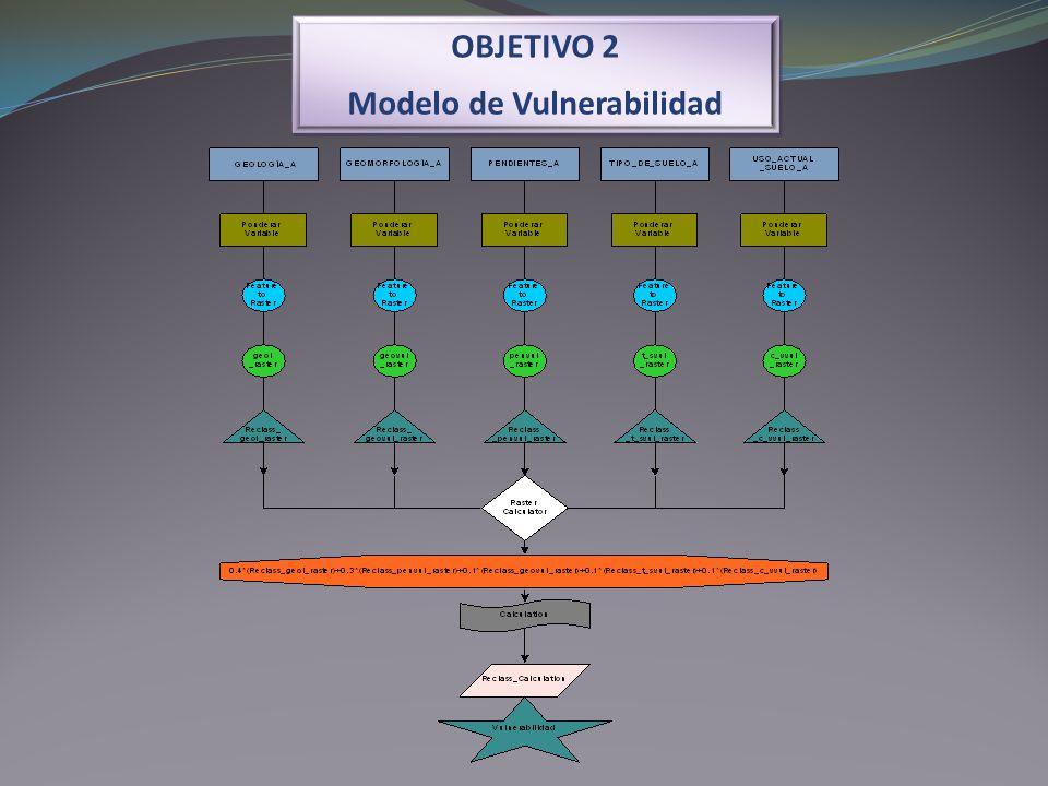 OBJETIVO 2 Modelo de Vulnerabilidad OBJETIVO 2 Modelo de Vulnerabilidad