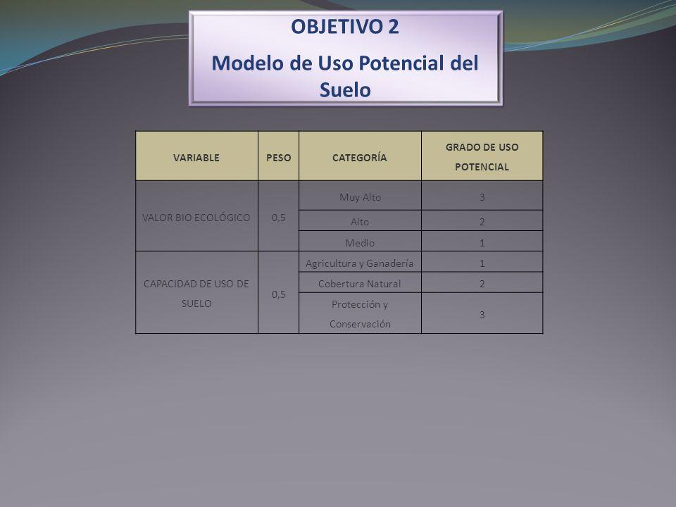 OBJETIVO 2 Modelo de Uso Potencial del Suelo OBJETIVO 2 Modelo de Uso Potencial del Suelo VARIABLEPESOCATEGORÍA GRADO DE USO POTENCIAL VALOR BIO ECOLÓ