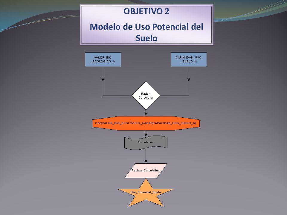OBJETIVO 2 Modelo de Uso Potencial del Suelo OBJETIVO 2 Modelo de Uso Potencial del Suelo