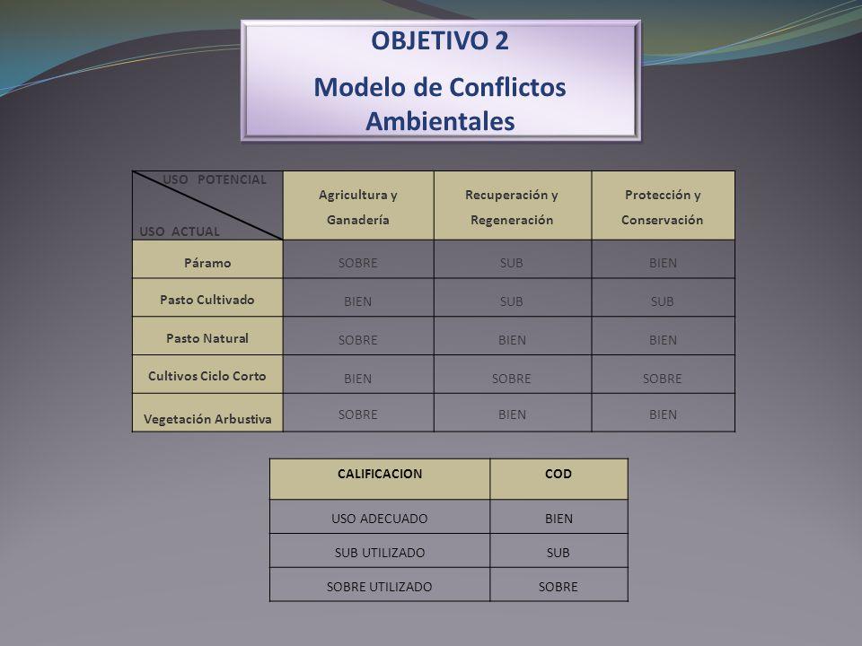 OBJETIVO 2 Modelo de Conflictos Ambientales OBJETIVO 2 Modelo de Conflictos Ambientales USO POTENCIAL USO ACTUAL Agricultura y Ganadería Recuperación