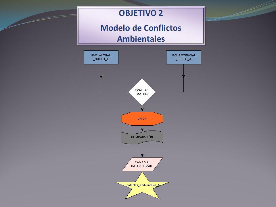 OBJETIVO 2 Modelo de Conflictos Ambientales OBJETIVO 2 Modelo de Conflictos Ambientales