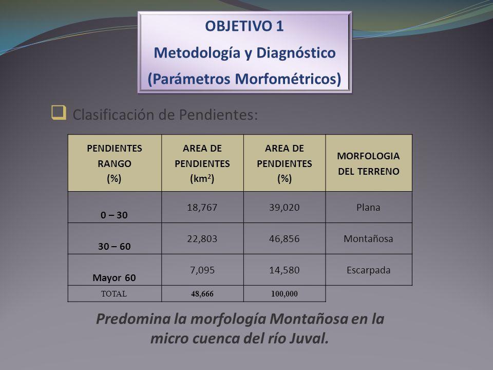 Clasificación de Pendientes: Predomina la morfología Montañosa en la micro cuenca del río Juval. PENDIENTES RANGO (%) AREA DE PENDIENTES (km 2 ) AREA