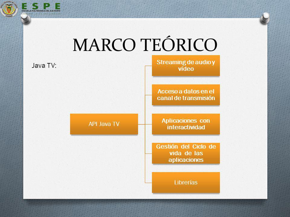 MARCO TEÓRICO API Java TV Streaming de audio y vídeo Acceso a datos en el canal de transmisión Aplicaciones con interactividad Gestión del Ciclo de vida de las aplicaciones Librerías Java TV: