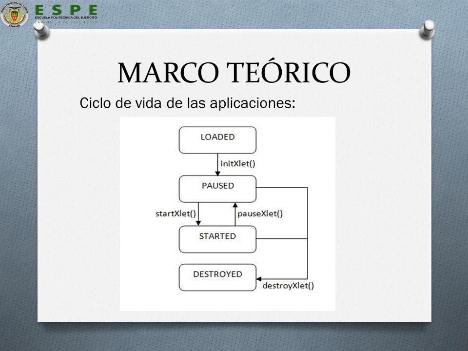 MARCO TEÓRICO Ciclo de vida de las aplicaciones: