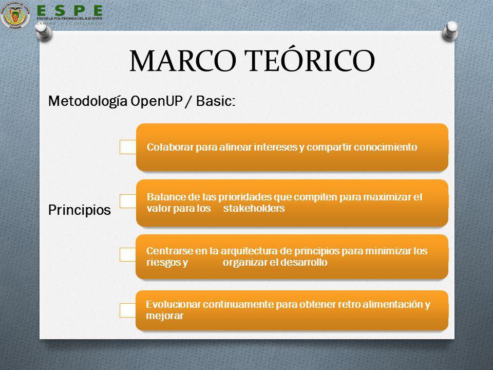 MARCO TEÓRICO Metodología OpenUP / Basic: Principios Colaborar para alinear intereses y compartir conocimiento Balance de las prioridades que compiten para maximizar el valor para los stakeholders Centrarse en la arquitectura de principios para minimizar los riesgos y organizar el desarrollo Evolucionar continuamente para obtener retro alimentación y mejorar