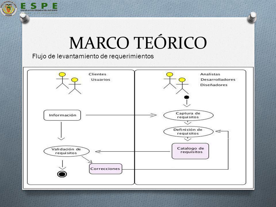 Descripción del proceso de desarrollo de la ERS : Flujo de levantamiento de requerimientos
