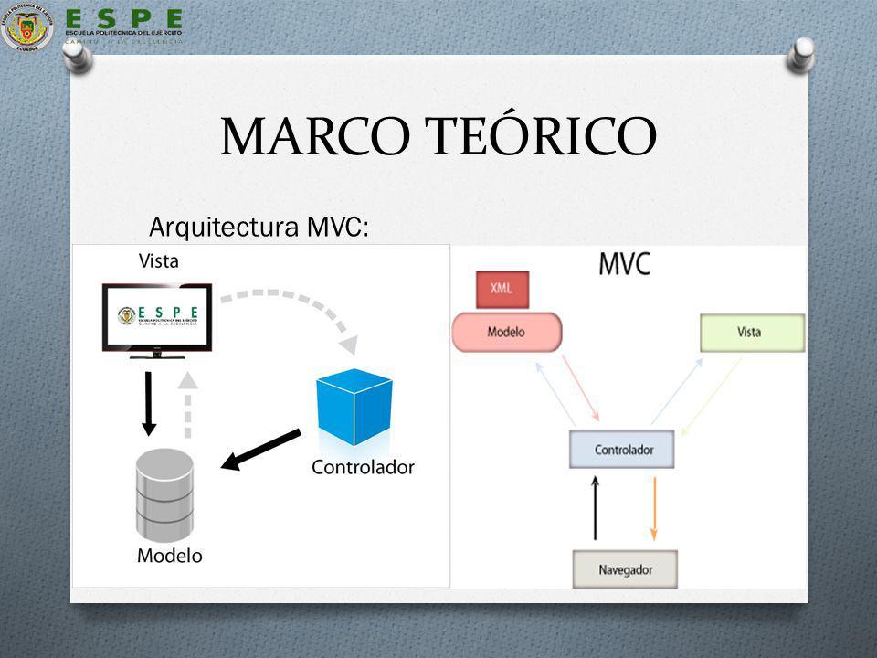 MARCO TEÓRICO Arquitectura MVC: