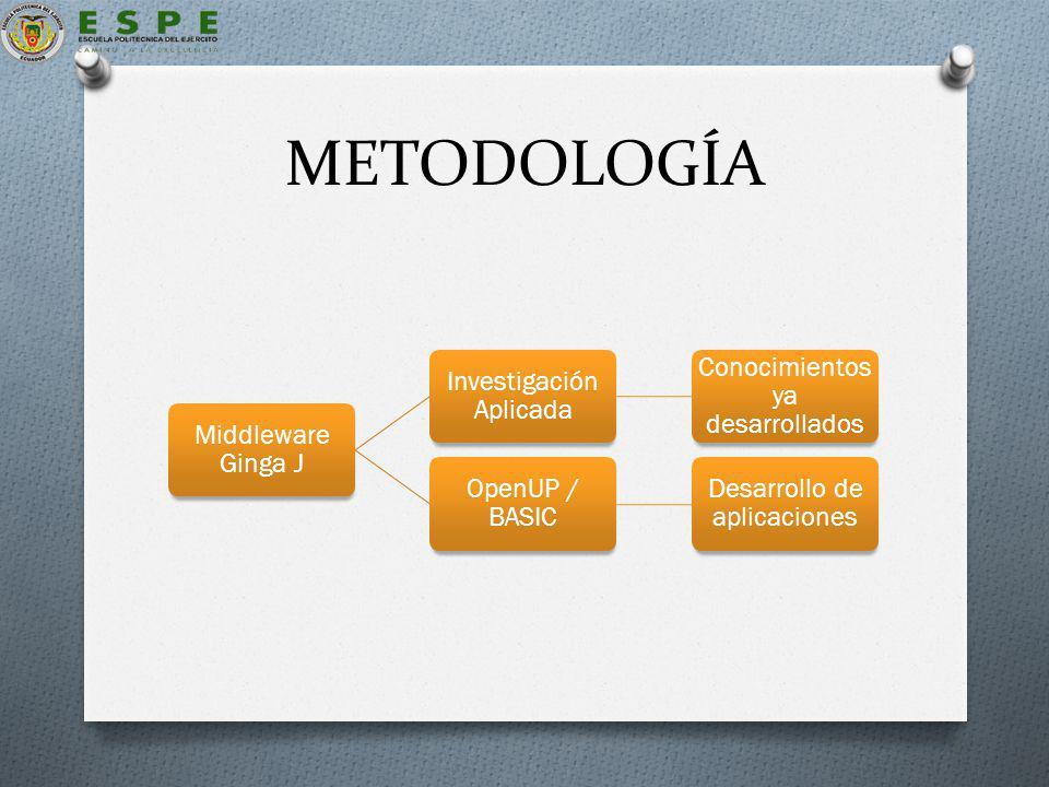 METODOLOGÍA Middleware Ginga J Investigación Aplicada Conocimientos ya desarrollados OpenUP / BASIC Desarrollo de aplicaciones