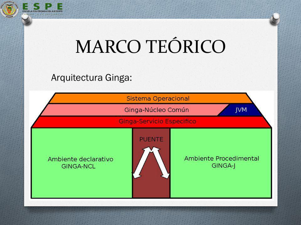 MARCO TEÓRICO Arquitectura Ginga: