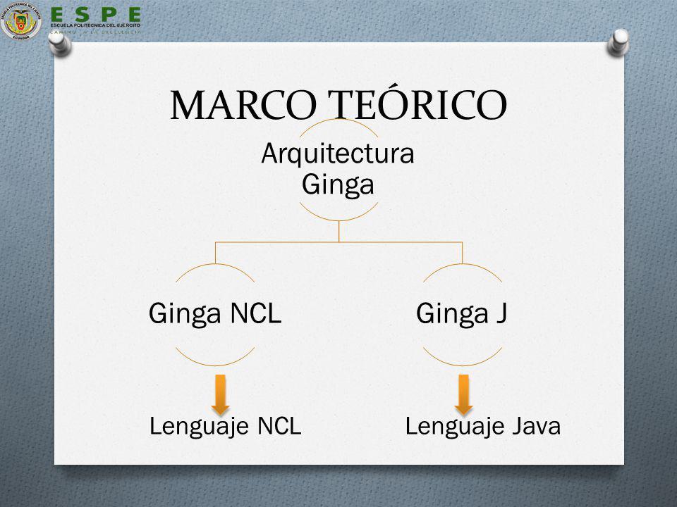 MARCO TEÓRICO Arquitectura Ginga Ginga NCLGinga J Lenguaje NCLLenguaje Java