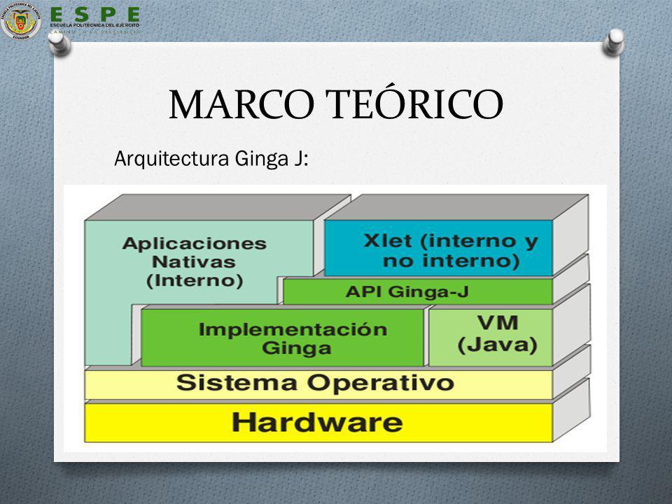 MARCO TEÓRICO Arquitectura Ginga J: