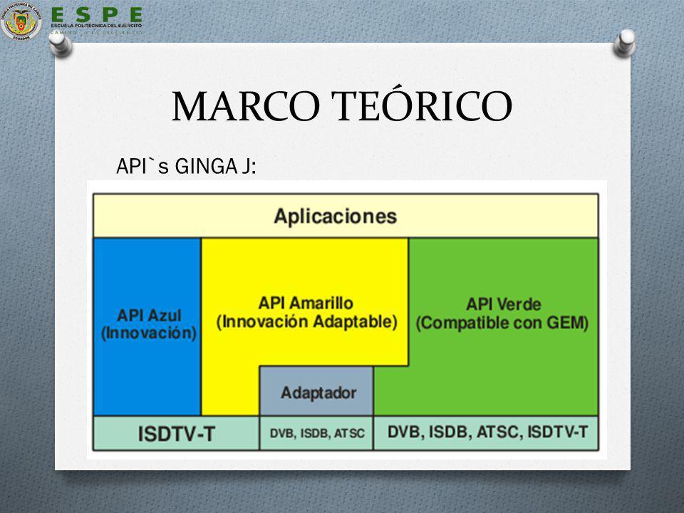 MARCO TEÓRICO API`s GINGA J: