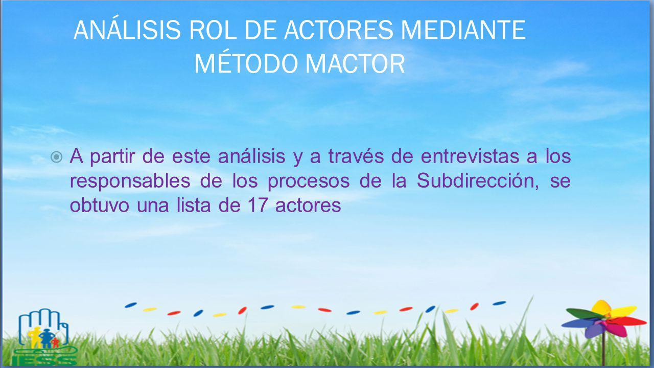 ANÁLISIS ROL DE ACTORES MEDIANTE MÉTODO MACTOR A partir de este análisis y a través de entrevistas a los responsables de los procesos de la Subdirecci
