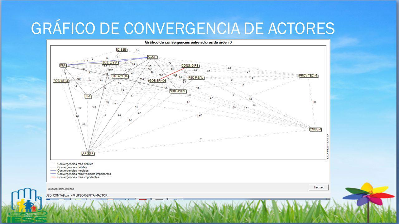 GRÁFICO DE CONVERGENCIA DE ACTORES