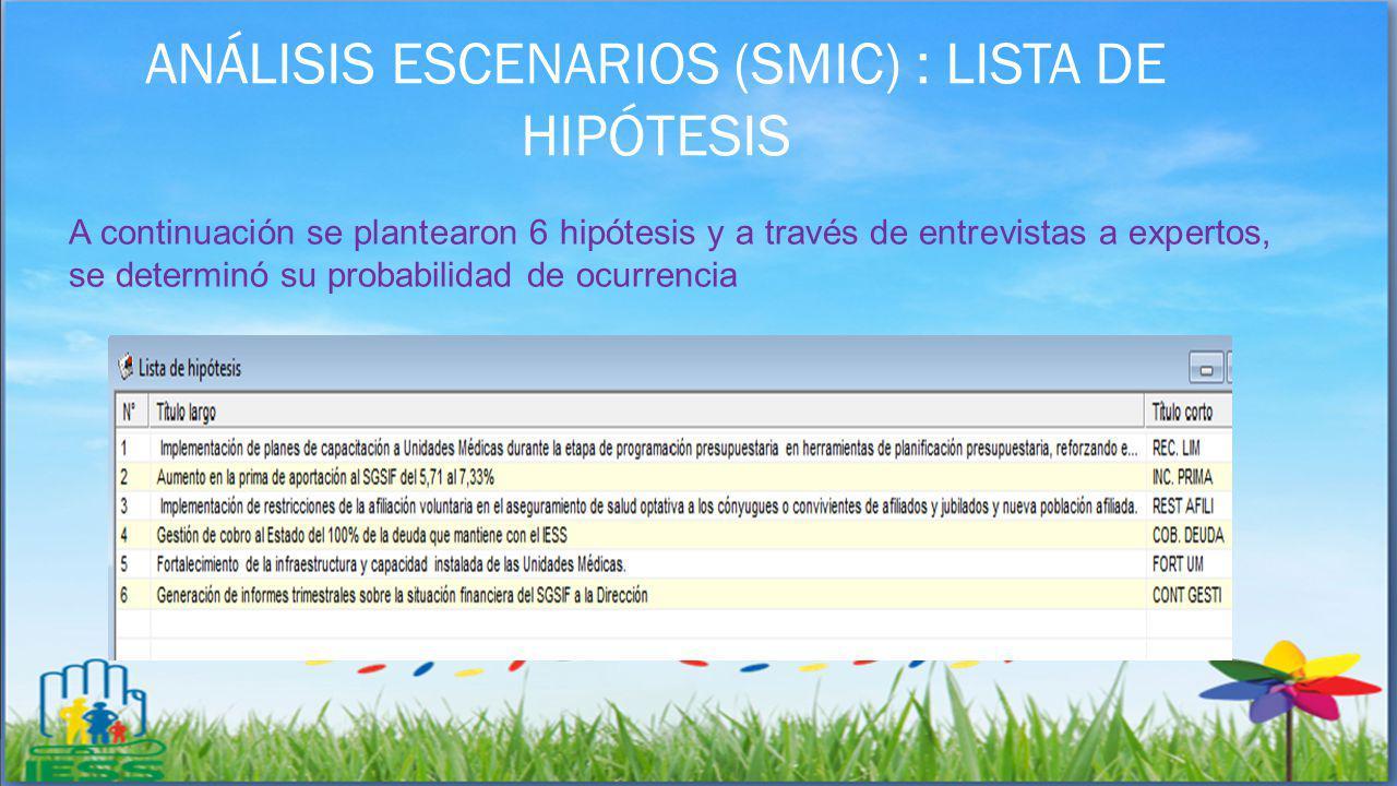 ANÁLISIS ESCENARIOS (SMIC) : LISTA DE HIPÓTESIS A continuación se plantearon 6 hipótesis y a través de entrevistas a expertos, se determinó su probabi