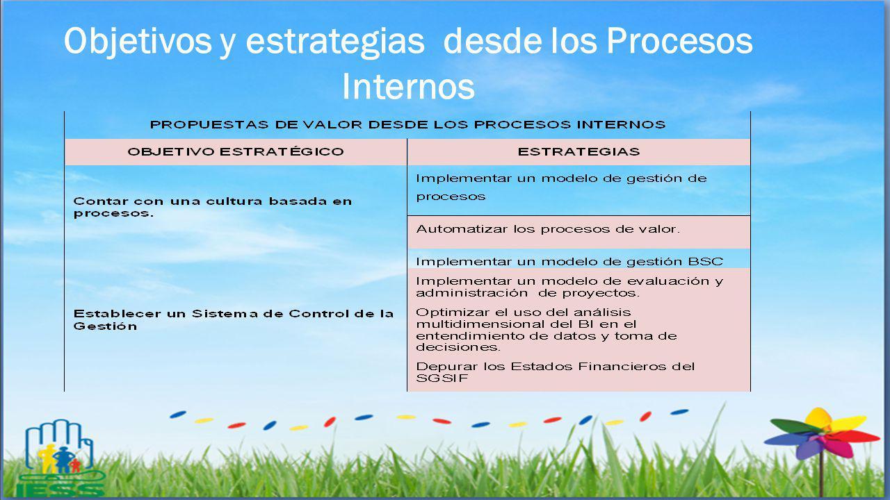 Objetivos y estrategias desde los Procesos Internos
