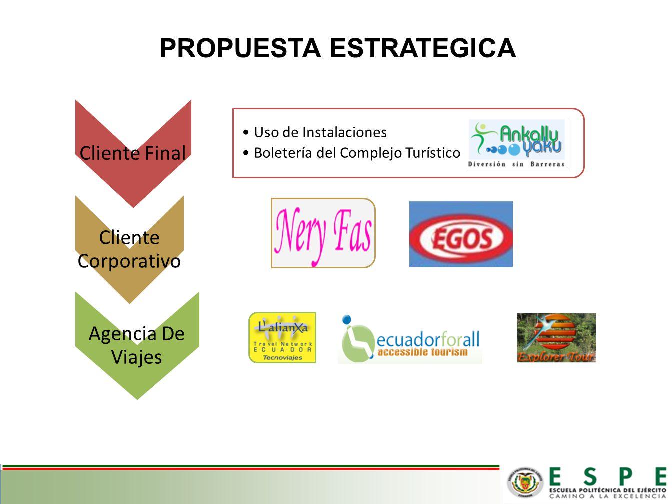 Cliente Final Uso de Instalaciones Boletería del Complejo Turístico Cliente Corporativo Agencia De Viajes PROPUESTA ESTRATEGICA