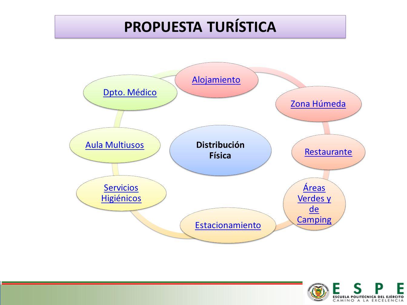 PROPUESTA TURÍSTICA Distribución Física AlojamientoZona HúmedaRestaurante Áreas Verdes y de Camping Estacionamiento Servicios Higiénicos Aula MultiusosDpto.
