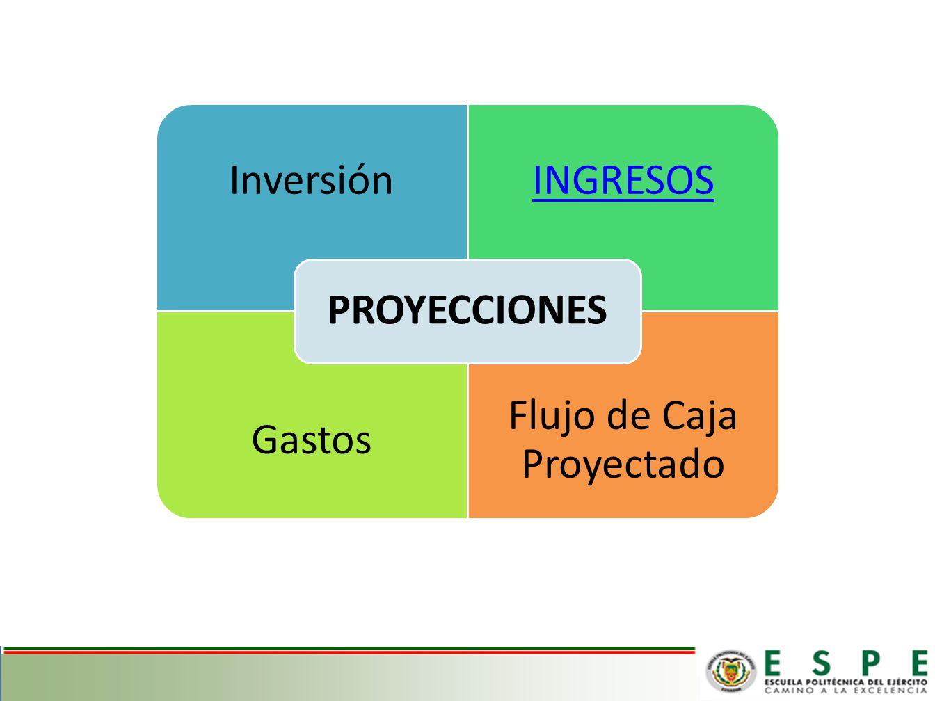 InversiónINGRESOS Gastos Flujo de Caja Proyectado PROYECCIONES