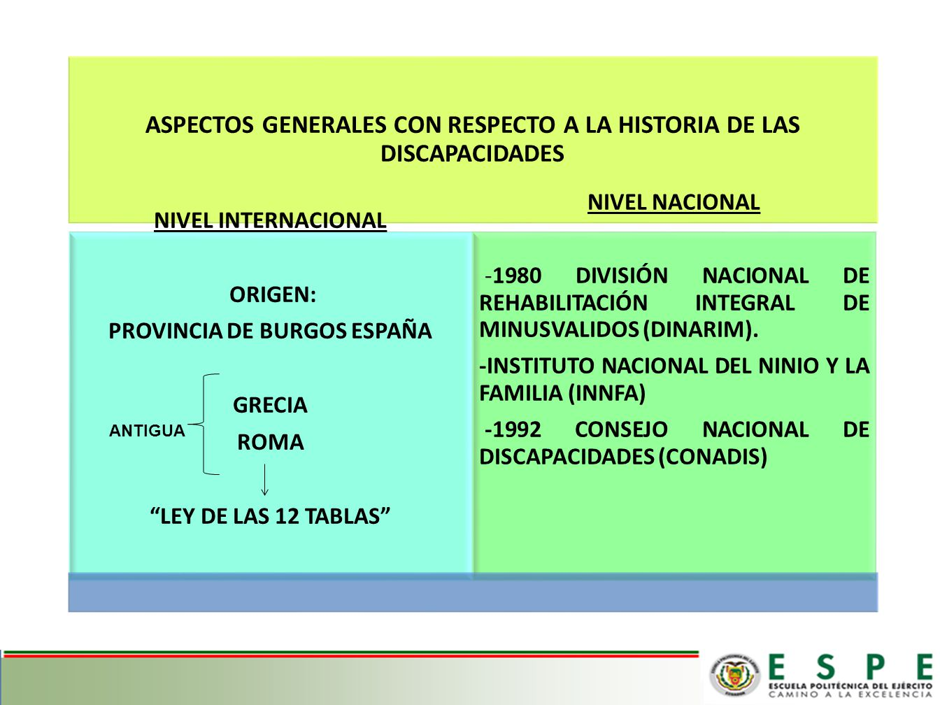 ASPECTOS GENERALES CON RESPECTO A LA HISTORIA DE LAS DISCAPACIDADES NIVEL INTERNACIONAL ORIGEN: PROVINCIA DE BURGOS ESPAÑA GRECIA ROMA LEY DE LAS 12 TABLAS NIVEL NACIONAL -1980 DIVISIÓN NACIONAL DE REHABILITACIÓN INTEGRAL DE MINUSVALIDOS (DINARIM).