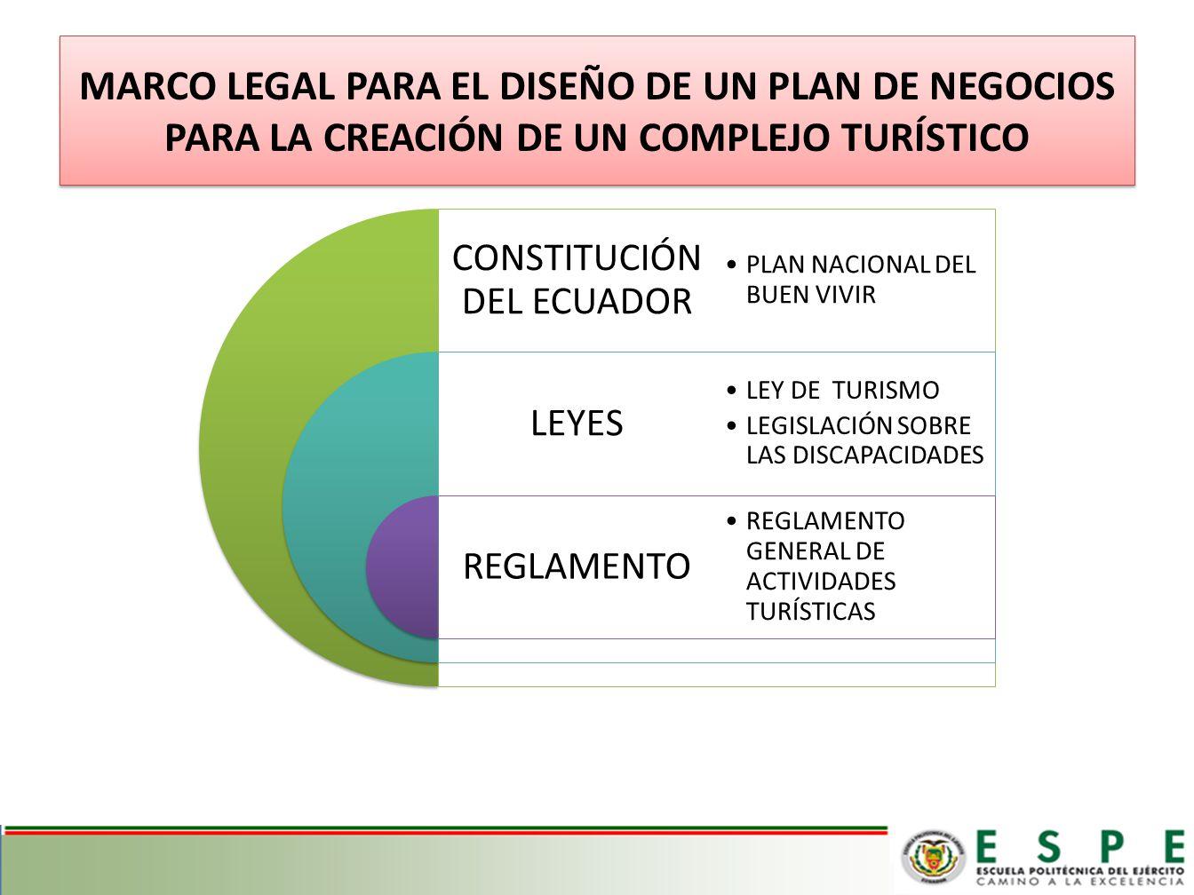 CONSTITUCIÓN DEL ECUADOR LEYES REGLAMENTO PLAN NACIONAL DEL BUEN VIVIR LEY DE TURISMO LEGISLACIÓN SOBRE LAS DISCAPACIDADES REGLAMENTO GENERAL DE ACTIVIDADES TURÍSTICAS MARCO LEGAL PARA EL DISEÑO DE UN PLAN DE NEGOCIOS PARA LA CREACIÓN DE UN COMPLEJO TURÍSTICO