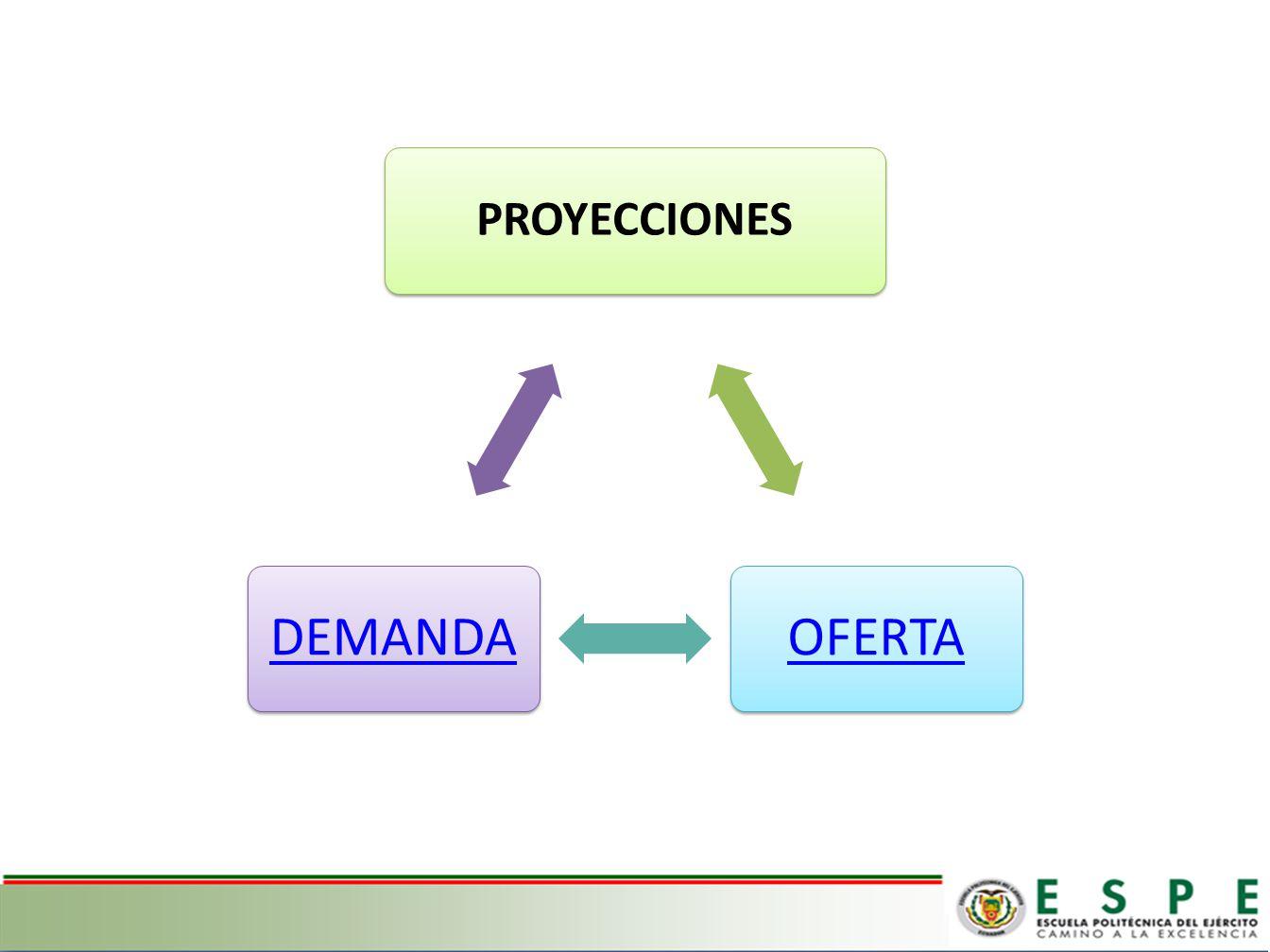 PROYECCIONES OFERTADEMANDA