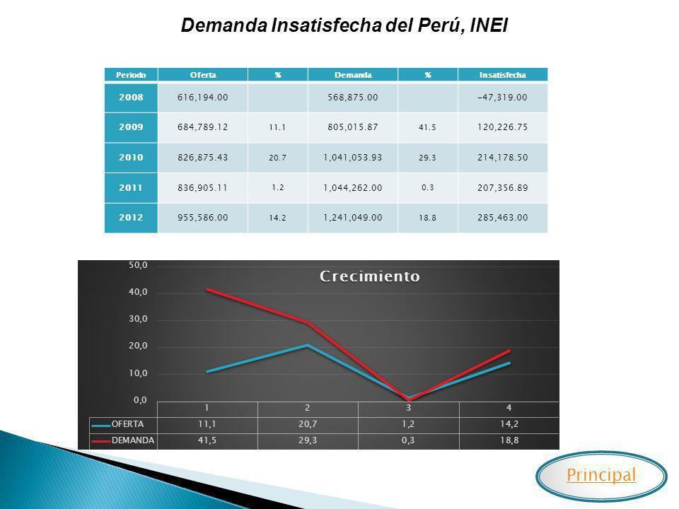 Demanda Insatisfecha del Perú, INEI PeriodoOferta%Demanda%Insatisfecha 2008616,194.00 568,875.00 -47,319.00 2009684,789.12 11.1 805,015.87 41.5 120,22
