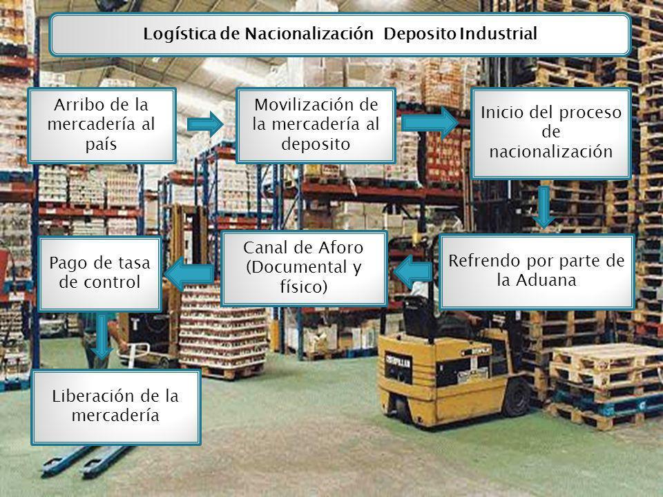 Logística de Nacionalización Deposito Industrial Arribo de la mercadería al país Movilización de la mercadería al deposito Inicio del proceso de nacio