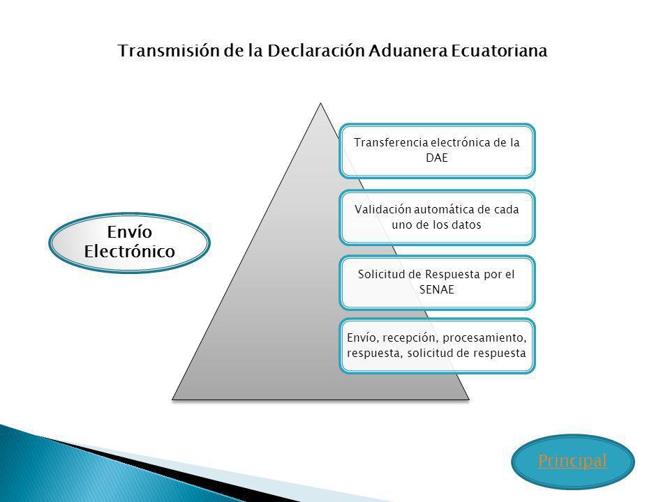 Transmisión de la Declaración Aduanera Ecuatoriana Transferencia electrónica de la DAE Validación automática de cada uno de los datos Solicitud de Res