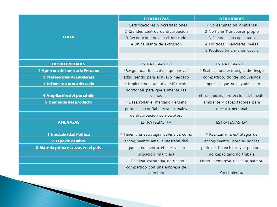 FODA FORTALEZASDEBILIDADES 1 Certificaciones y Acreditaciones1 Contaminación Ambiental 2 Grandes centros de distribución2 No tiene Transporte propio 3